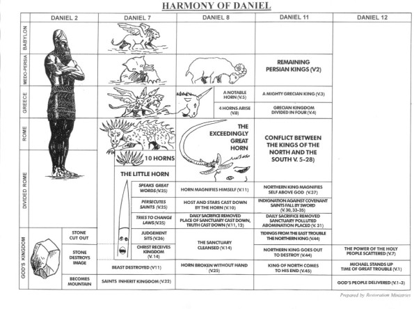 Daniel chart